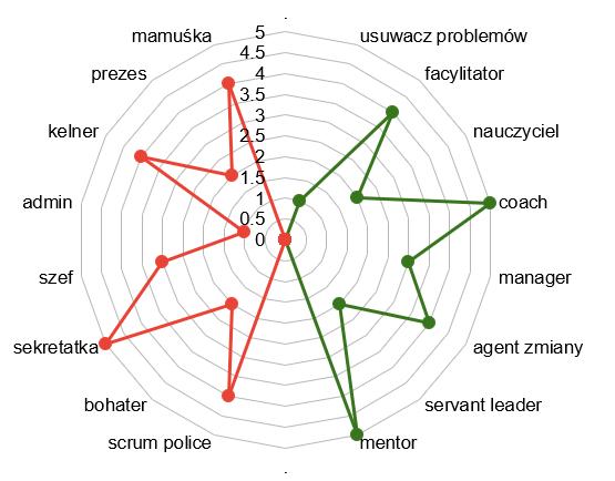 Wykres - Jak być lepszym Scrum Masterem?